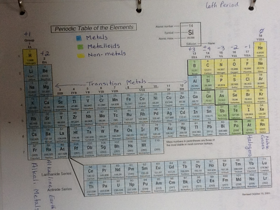 unit 3 periodic table atomic structure mrs knipp 39 s chemistry course. Black Bedroom Furniture Sets. Home Design Ideas
